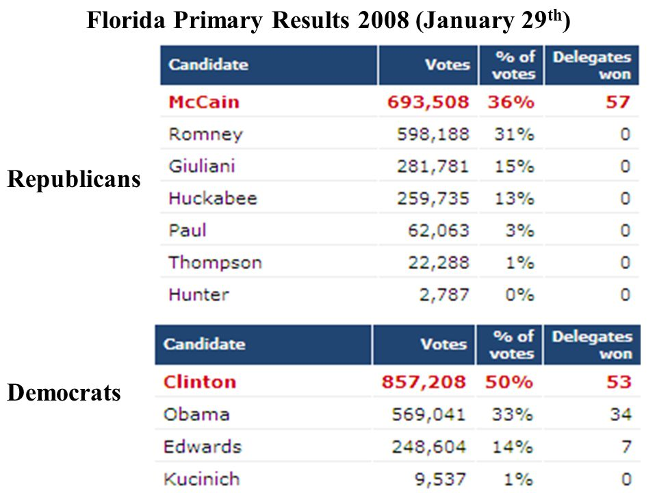 Florida Primary Results 2008 (January 29th)