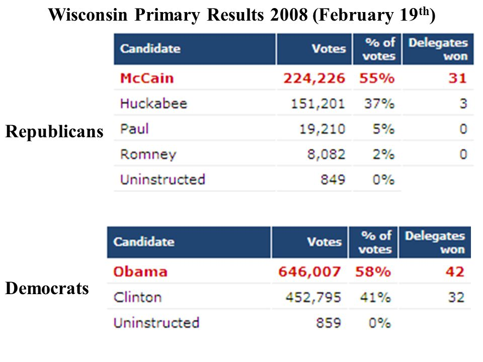 Wisconsin Primary Results 2008 (February 19th)
