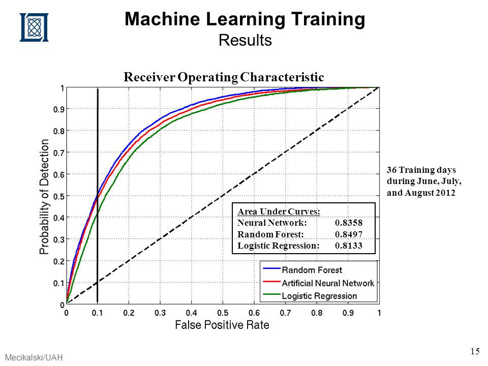 Machine Learning Training Results