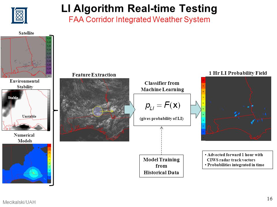 LI Algorithm Real-time Testing FAA Corridor Integrated Weather System