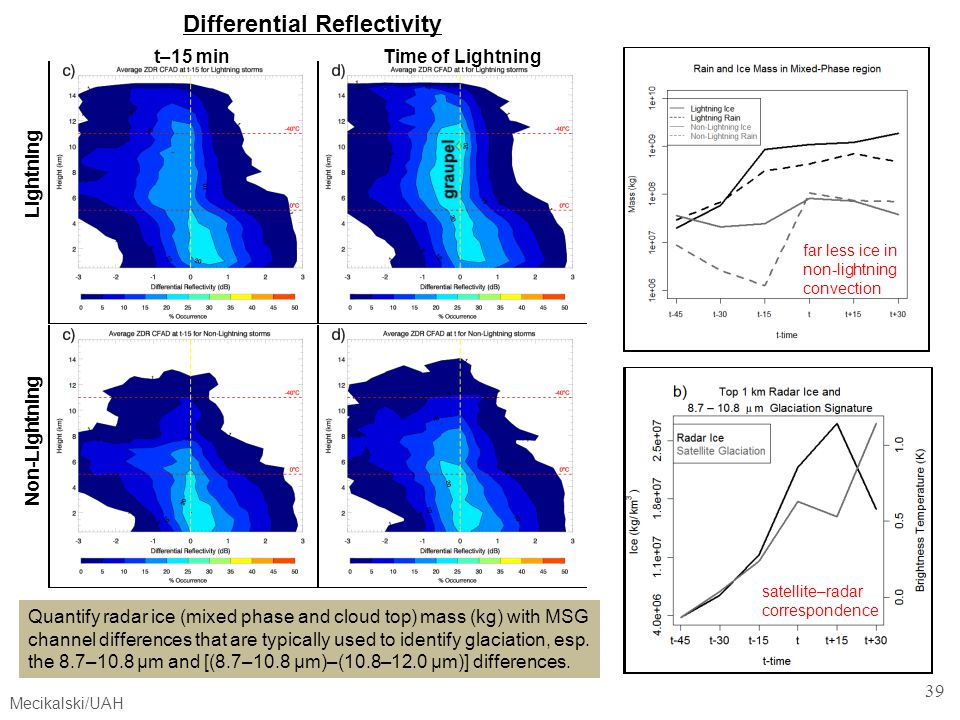 Differential Reflectivity