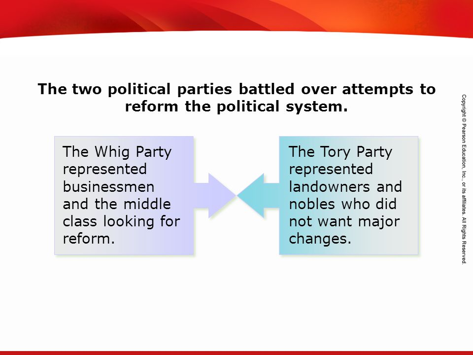 The two political parties battled over attempts to reform the political system.