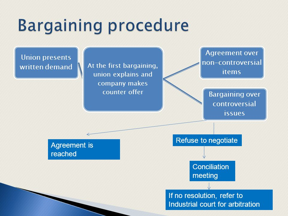 Bargaining procedure Refuse to negotiate Agreement is reached