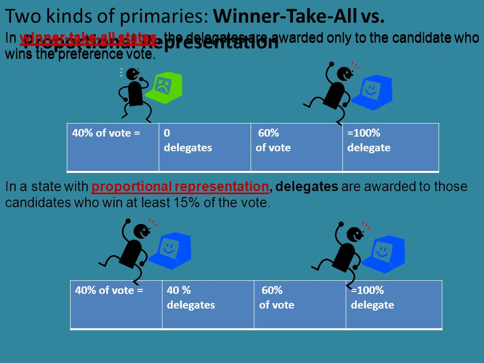 Two kinds of primaries: Winner-Take-All vs. Proportional Representation