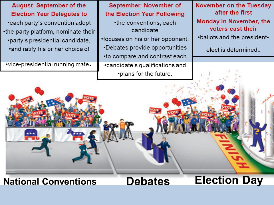 Election Day Debates National Conventions August–September of the