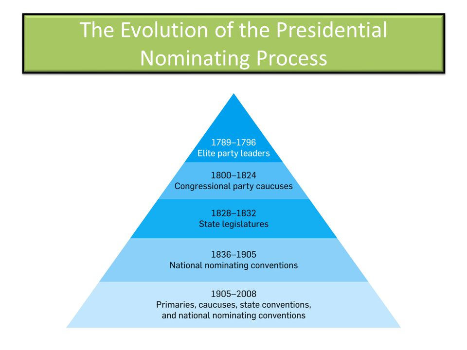 The Evolution of the Presidential Nominating Process