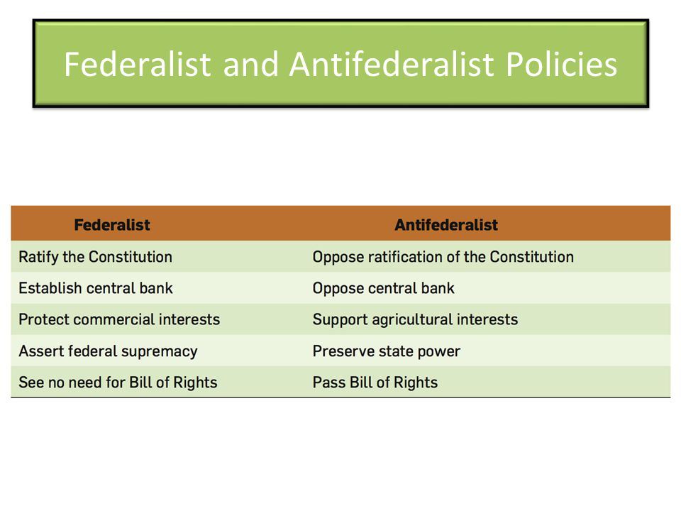Federalist and Antifederalist Policies