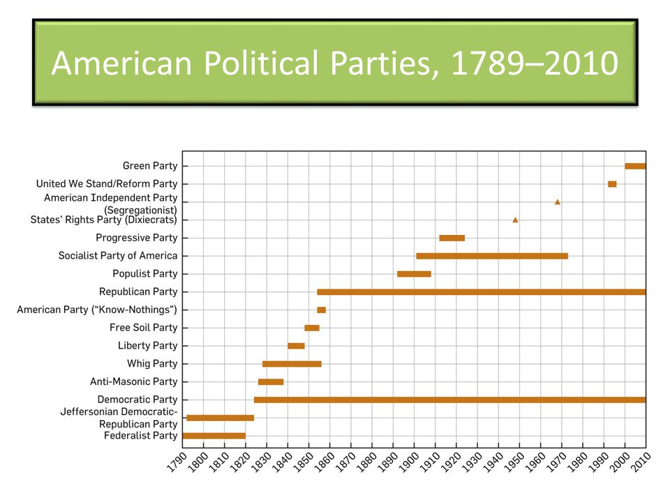American Political Parties, 1789–2010
