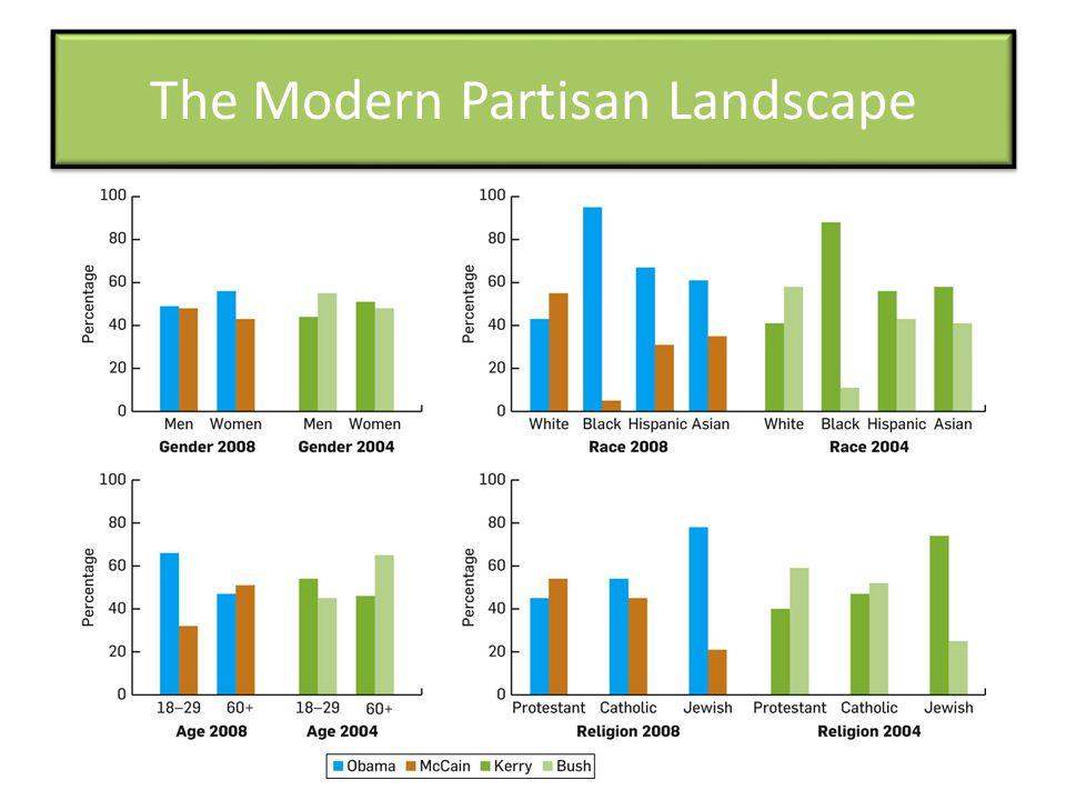 The Modern Partisan Landscape