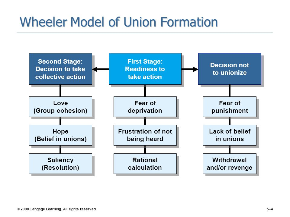 Wheeler Model of Union Formation