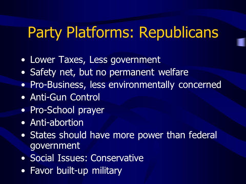 Party Platforms: Republicans