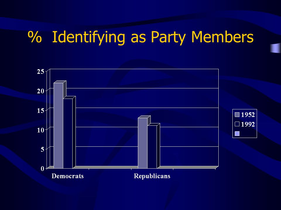 % Identifying as Party Members