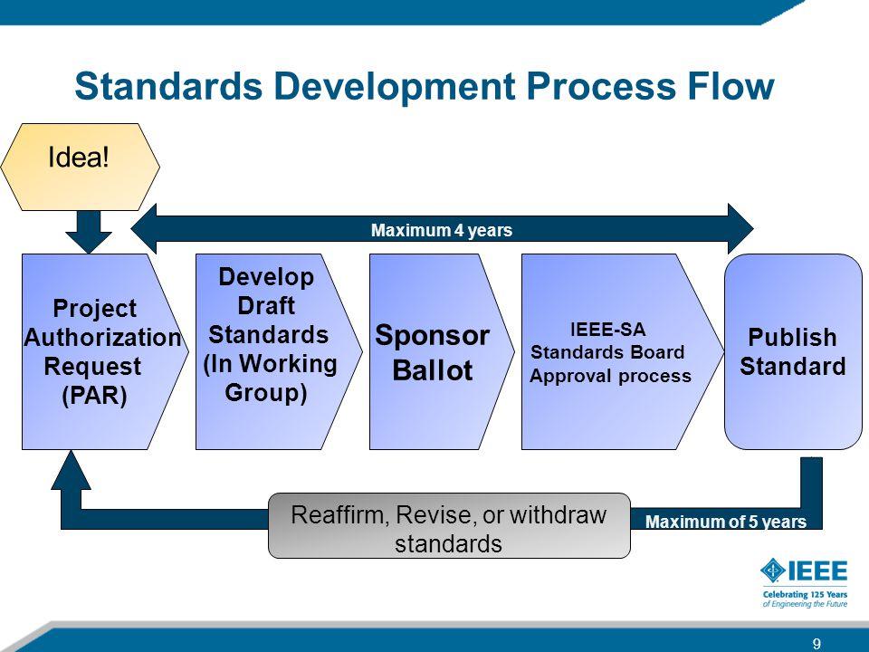 Standards Development Process Flow
