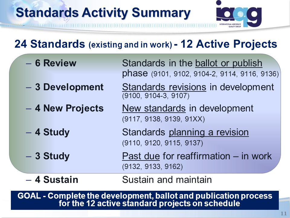 24 Standards (existing and in work) - 12 Active Projects