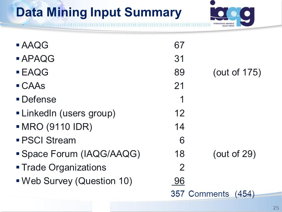 Data Mining Input Summary