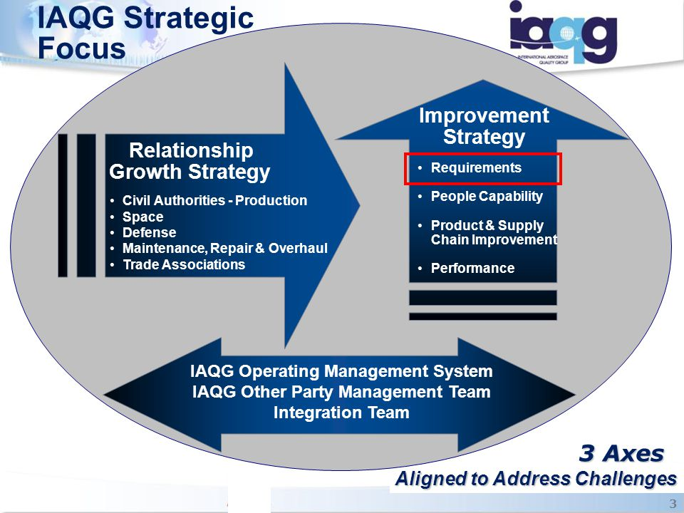 IAQG Strategic Focus 3 Axes Improvement Strategy