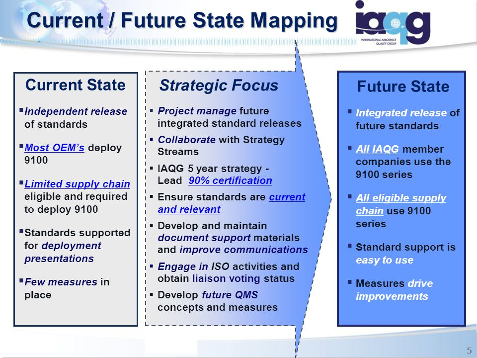 Current / Future State Mapping