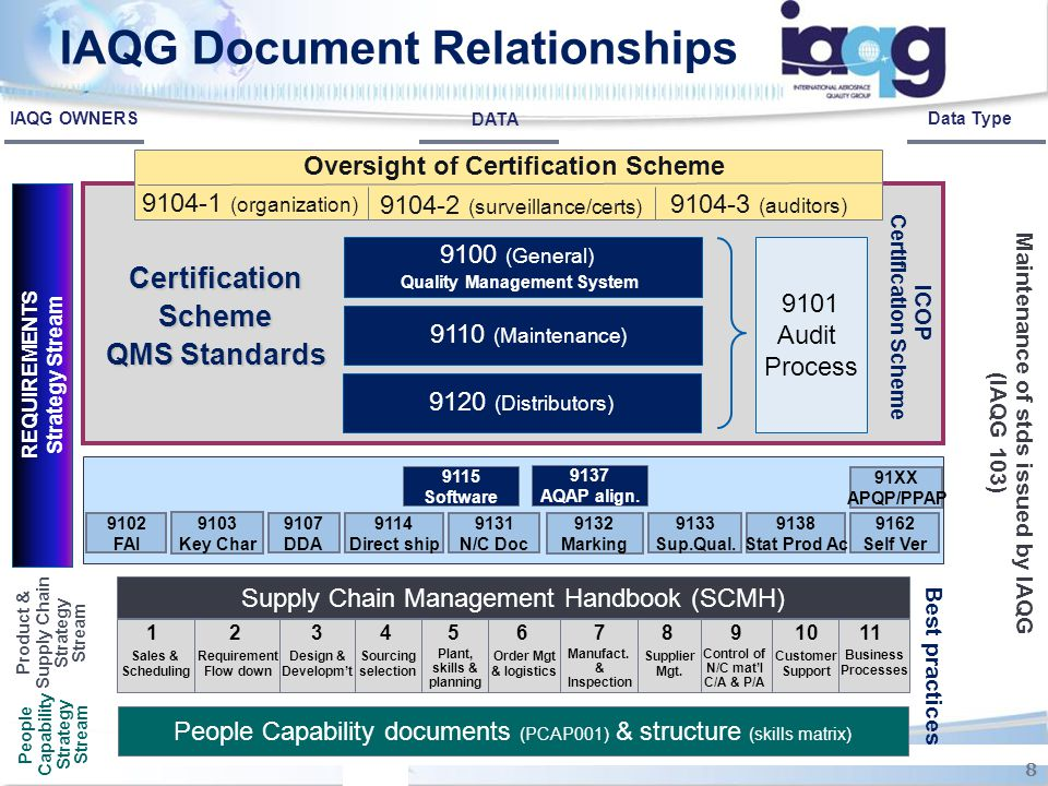 IAQG Document Relationships