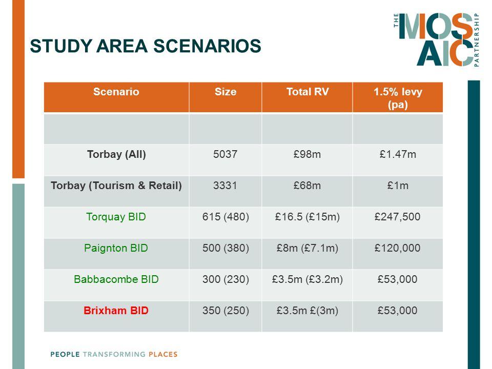 Torbay (Tourism & Retail)