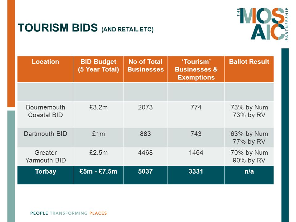 Tourism bids (and Retail etc)