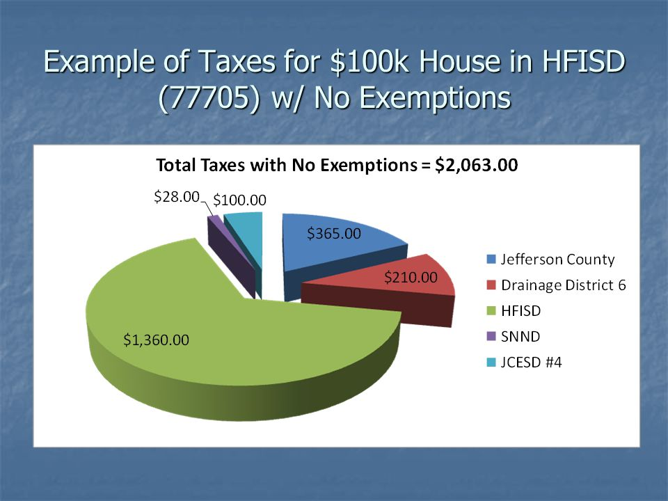 Example of Taxes for $100k House in HFISD (77705) w/ No Exemptions
