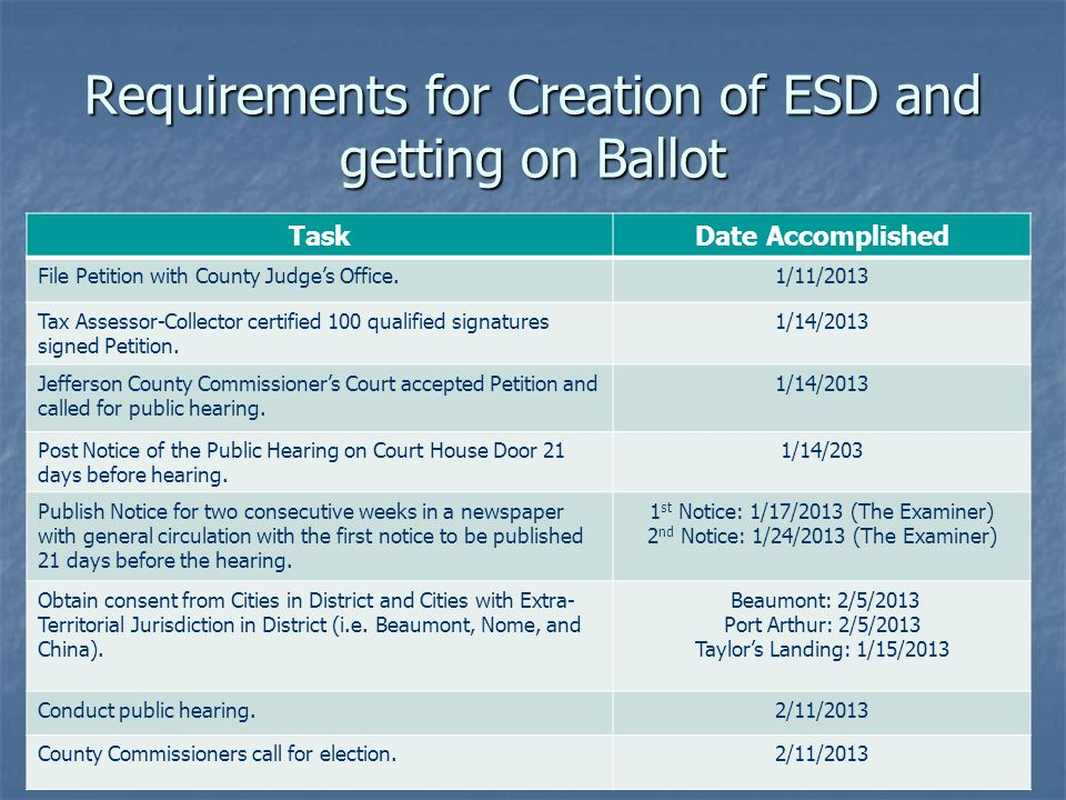 Requirements for Creation of ESD and getting on Ballot