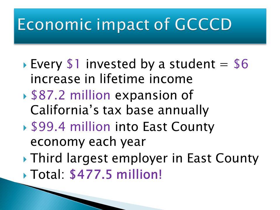 Economic impact of GCCCD