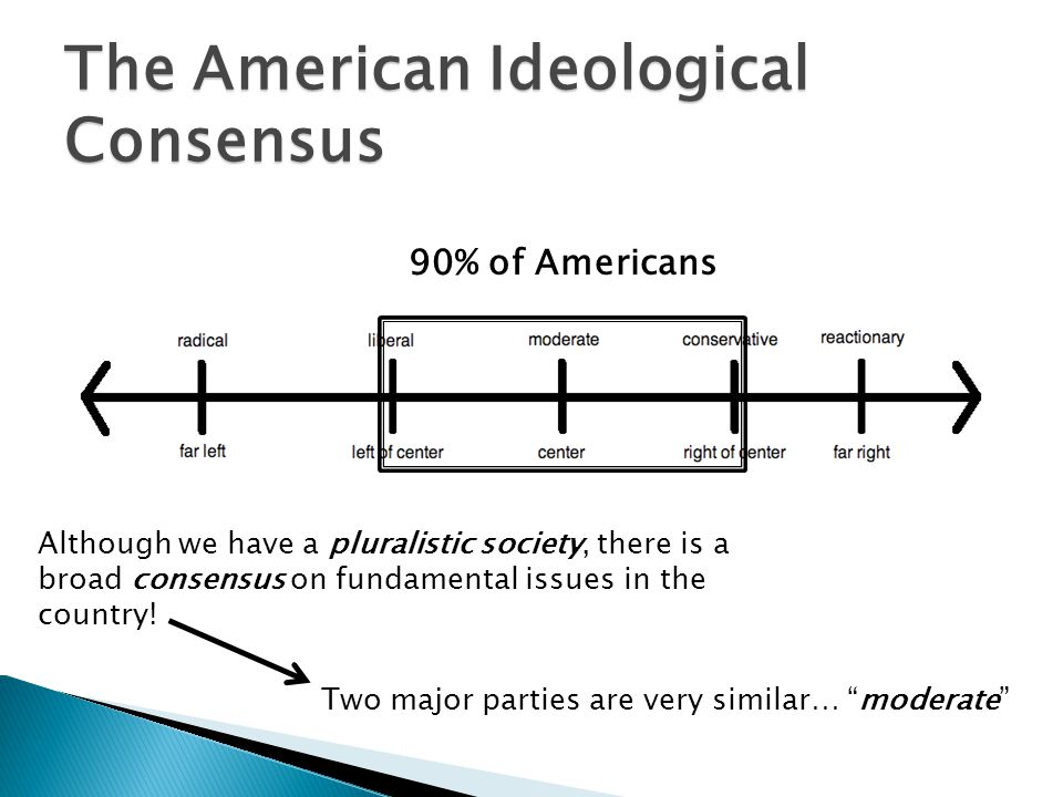 The American Ideological Consensus
