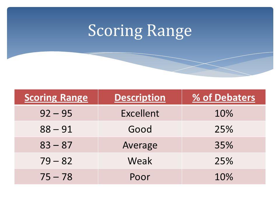 Scoring Range Scoring Range Description % of Debaters 92 – 95