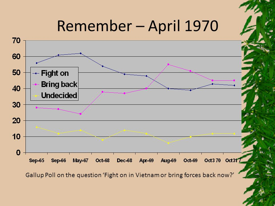Remember – April 1970 Gallup Poll on the question 'Fight on in Vietnam or bring forces back now '