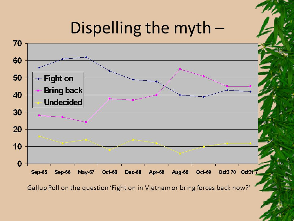 Dispelling the myth – Gallup Poll on the question 'Fight on in Vietnam or bring forces back now '