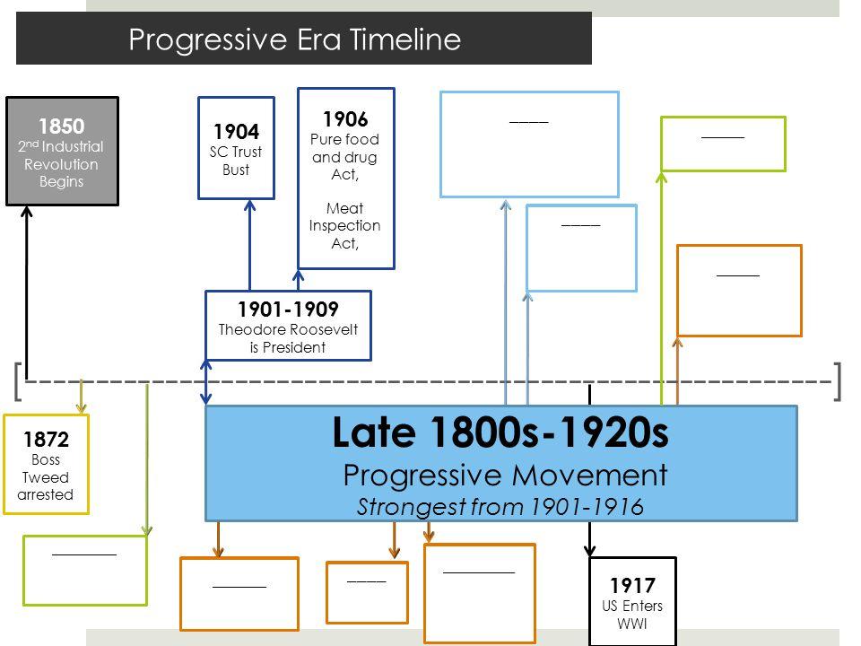 Progressive Era Timeline