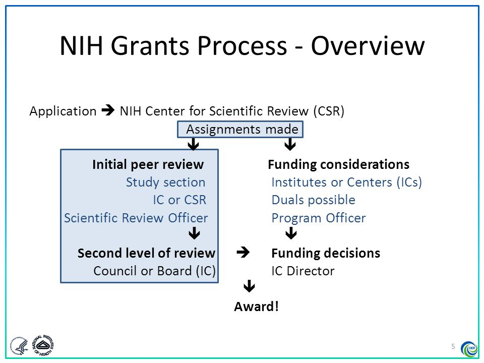 NIH Grants Process - Overview