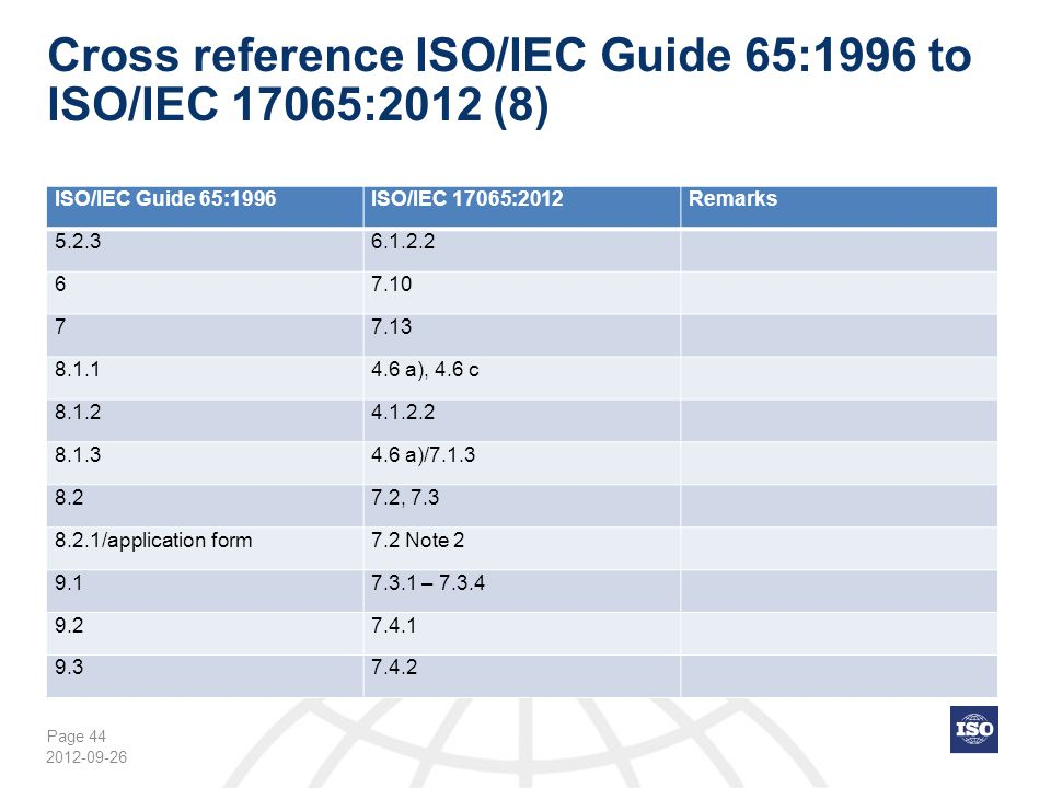 Cross reference ISO/IEC Guide 65:1996 to ISO/IEC 17065:2012 (8)