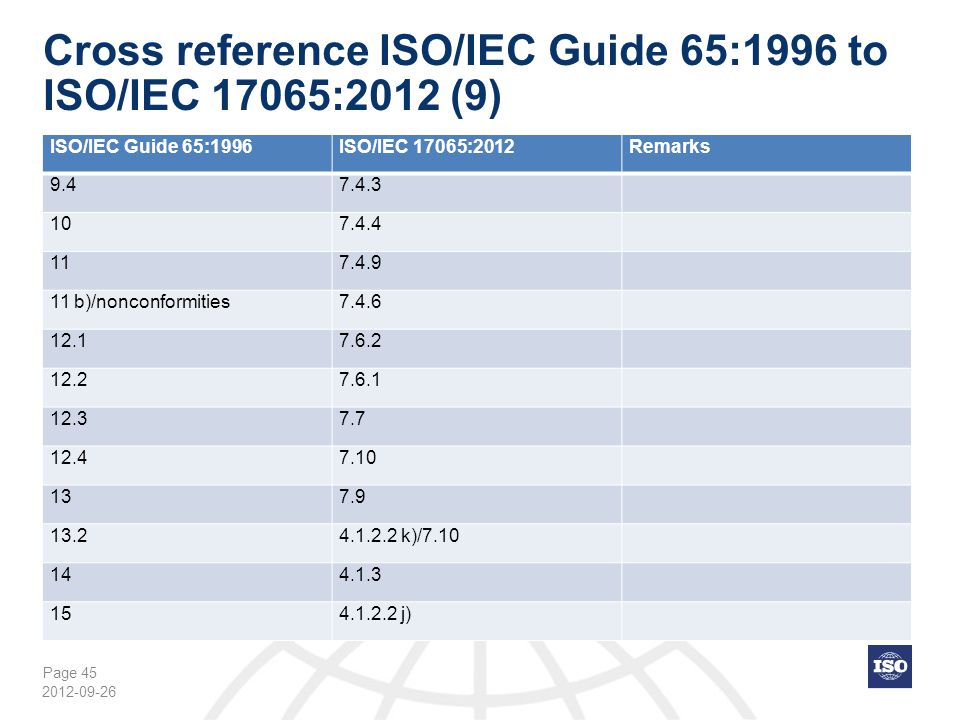 Cross reference ISO/IEC Guide 65:1996 to ISO/IEC 17065:2012 (9)