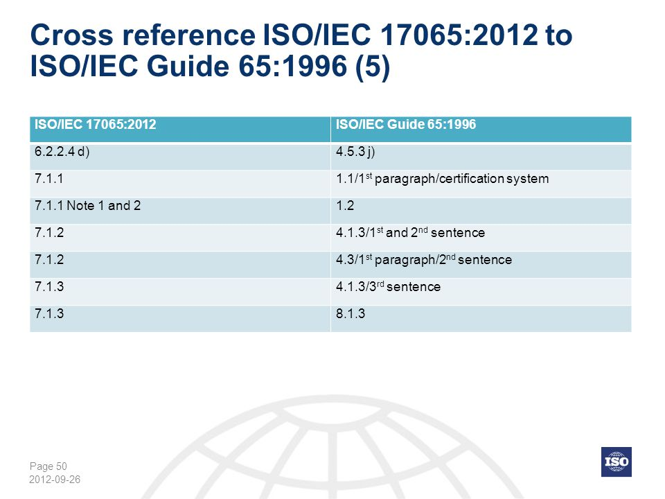 Cross reference ISO/IEC 17065:2012 to ISO/IEC Guide 65:1996 (5)