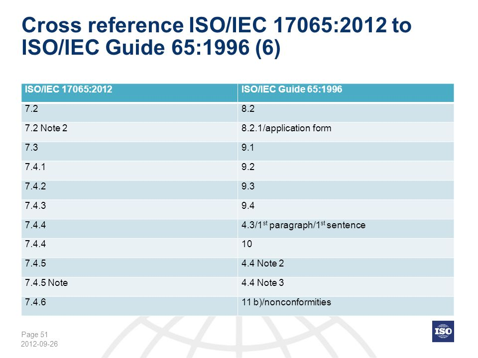 Cross reference ISO/IEC 17065:2012 to ISO/IEC Guide 65:1996 (6)