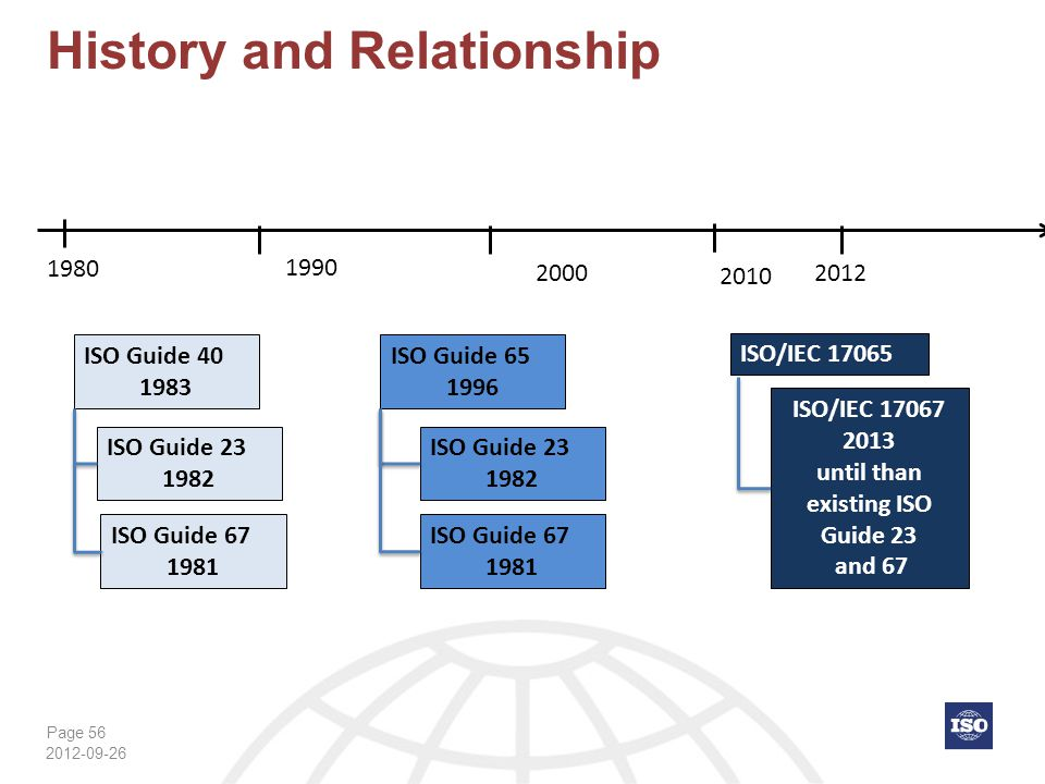 History and Relationship
