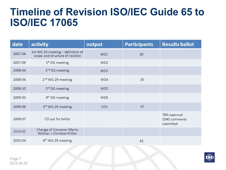 Timeline of Revision ISO/IEC Guide 65 to ISO/IEC 17065
