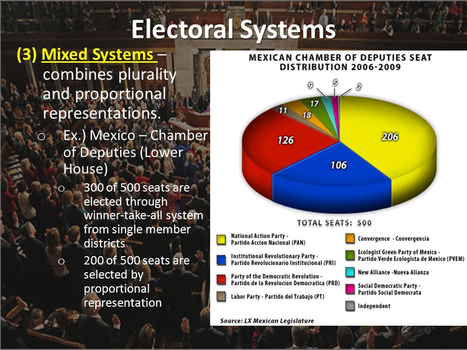 Electoral Systems (3) Mixed Systems – combines plurality and proportional representations. Ex.) Mexico – Chamber of Deputies (Lower House)