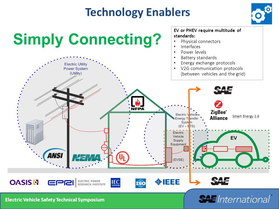 Simply Connecting Technology Enablers