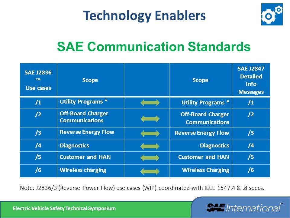 SAE Communication Standards
