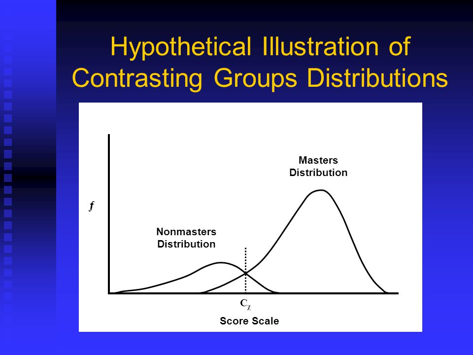 Hypothetical Illustration of Contrasting Groups Distributions