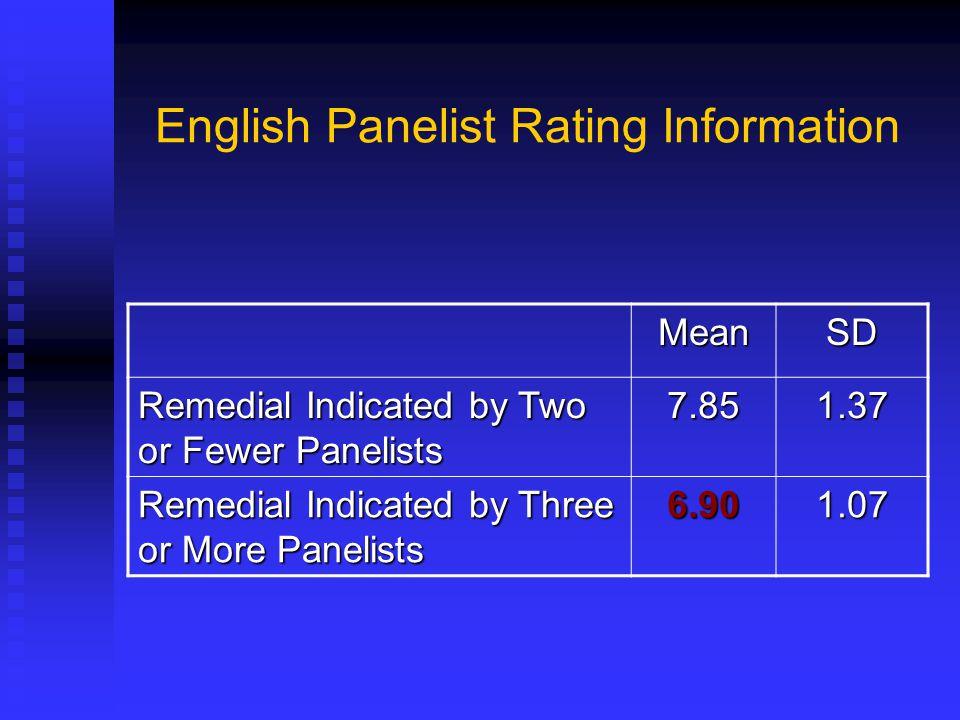 English Panelist Rating Information