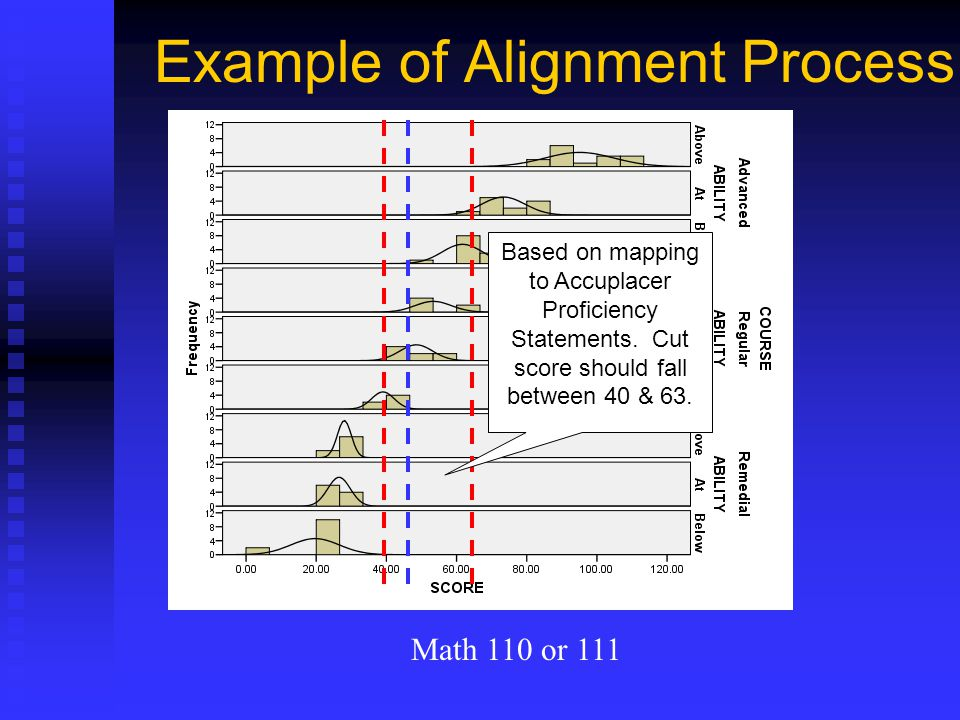 Example of Alignment Process
