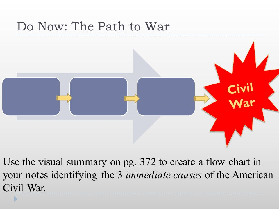 Do Now: The Path to War Civil War .