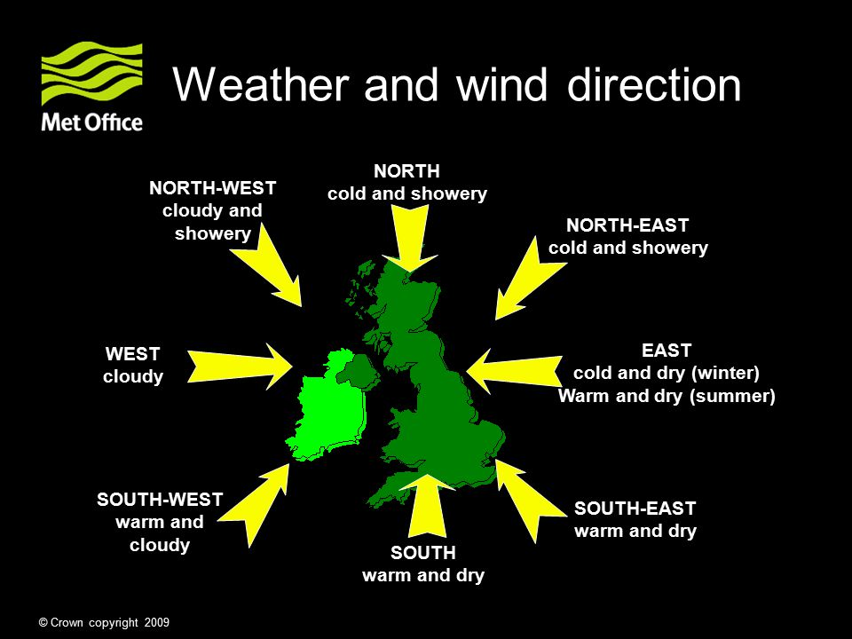 Weather and wind direction