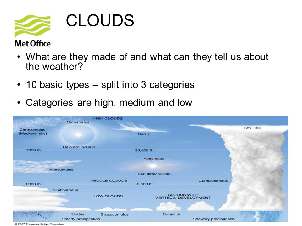 CLOUDS What are they made of and what can they tell us about the weather 10 basic types – split into 3 categories.