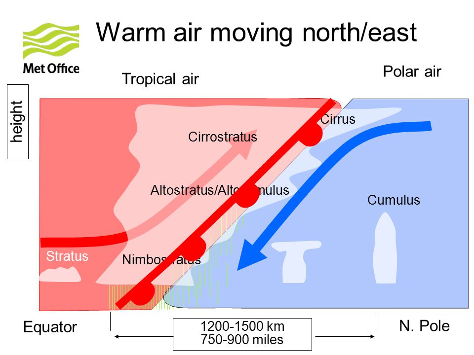 Warm air moving north/east