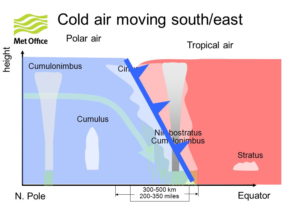 Cold air moving south/east